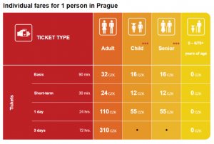 Fares public tranport in Prague